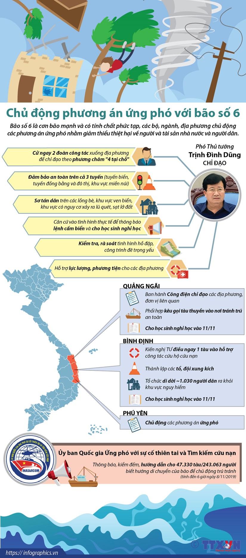 [Infographics] Chủ động phương án ứng phó với bão số 6