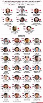 infographics ket qua phieu tin nhiem 36 lanh dao chu chot ha noi