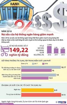 infographics no xau cua he thong ngan hang giam manh trong nam 2018