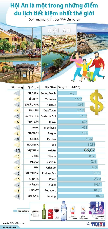 [Infographics] Hội An là một trong những điểm du lịch tiết kiệm nhất