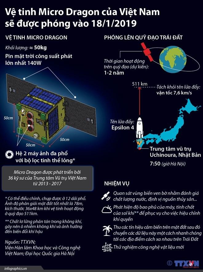 [Infographics] Vệ tinh Micro Dragon của Việt Nam sẽ được phóng vào hôm nay 18/1