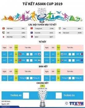 infographics lich thi dau tu ket asian cup tam diem viet nhat