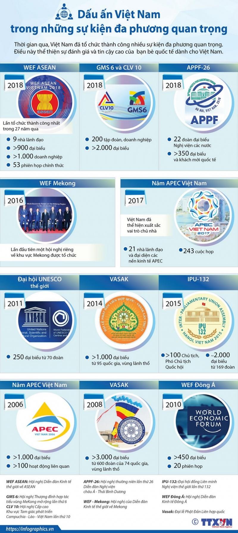 [Infographics] Dấu ấn Việt Nam trong những sự kiện đa phương quan trọng