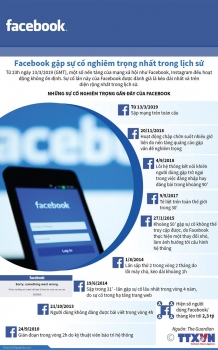 infographics facebook gap su co nghiem trong nhat trong lich su