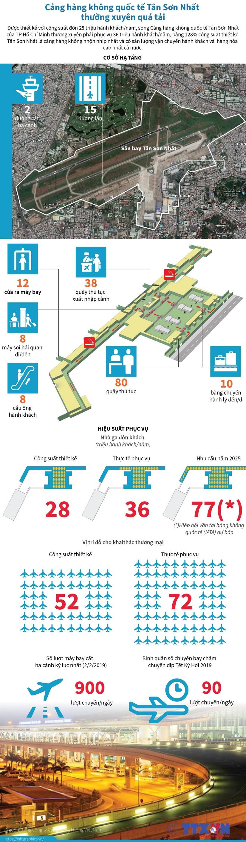 Cảng hàng không quốc tế Tân Sơn Nhất thường xuyên quá tải