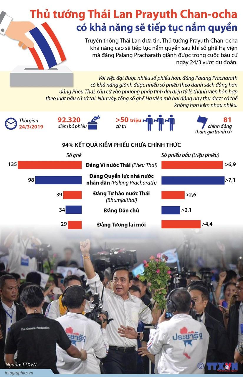 [Infographics] Bầu cử Thái Lan: Ông Prayuth Chan-ocha có khả năng sẽ tiếp tục nắm quyền