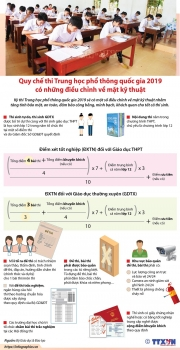 infographics quy che thi thpt quoc gia 2019 dieu chinh ve ky thuat