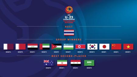 VCK U23 châu Á đã hội đủ anh tài