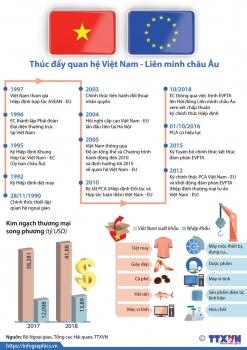 infographics thuc day quan he viet nam lien minh chau au