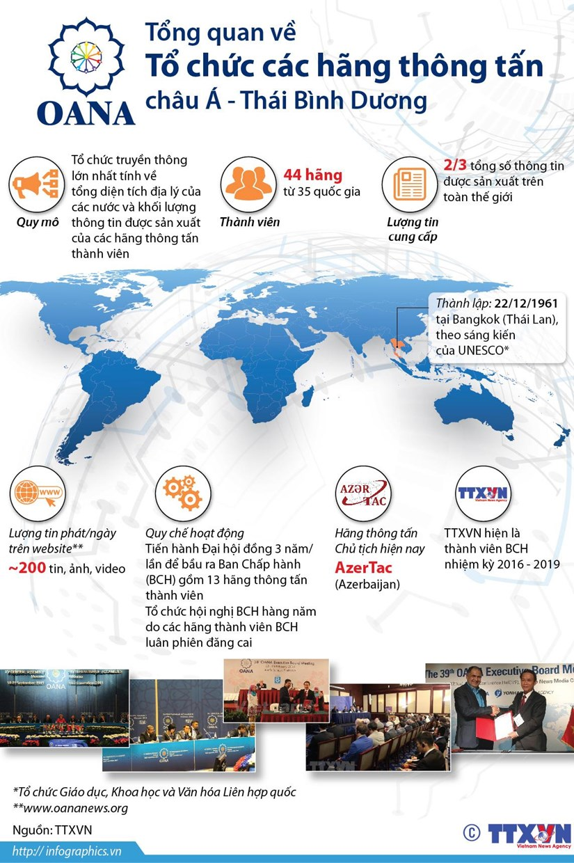 [Infographics] Tổng quan về các thành viên của OANA