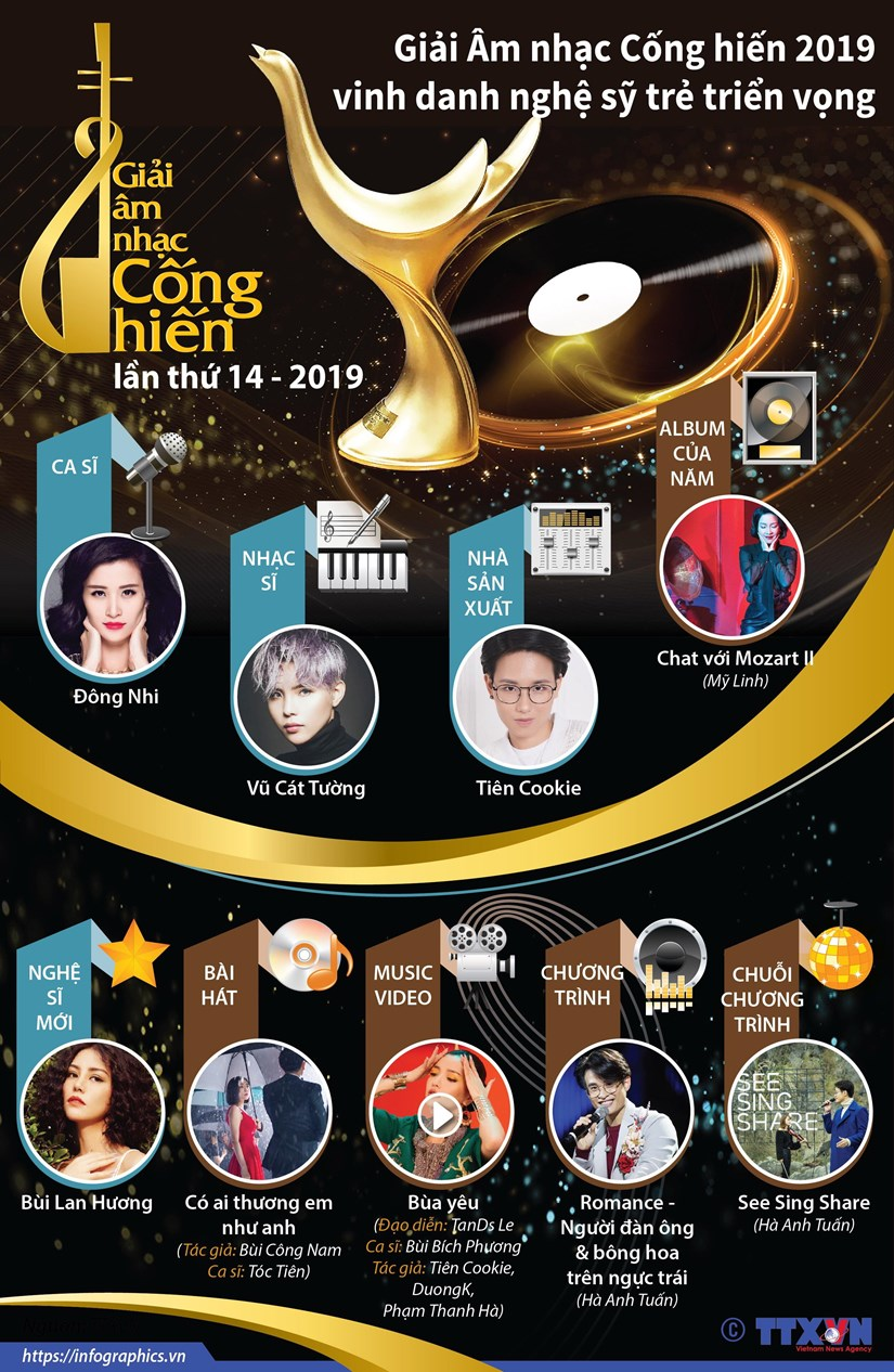 giai am nhac cong hien 2019 vinh danh nghe sy tre trien vong