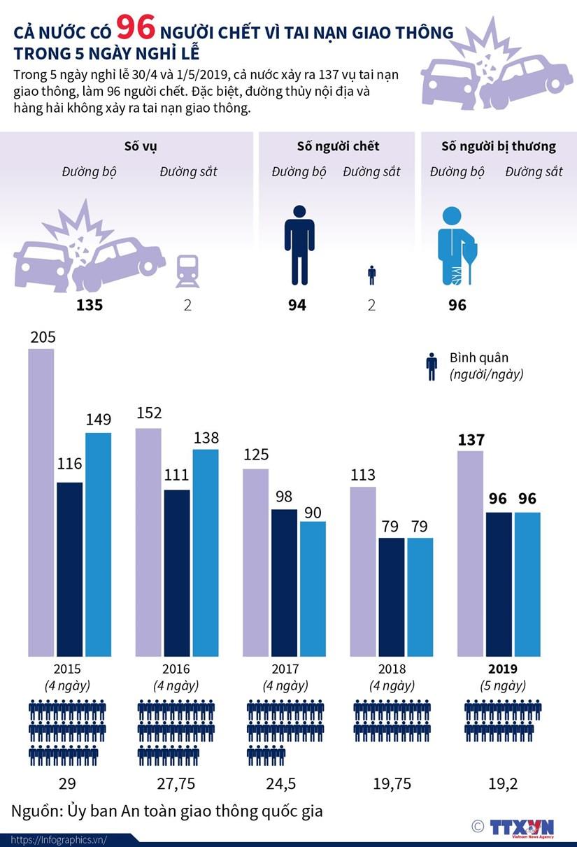 infographics 137 vu tai nan giao thong 96 nguoi chet trong nghi le