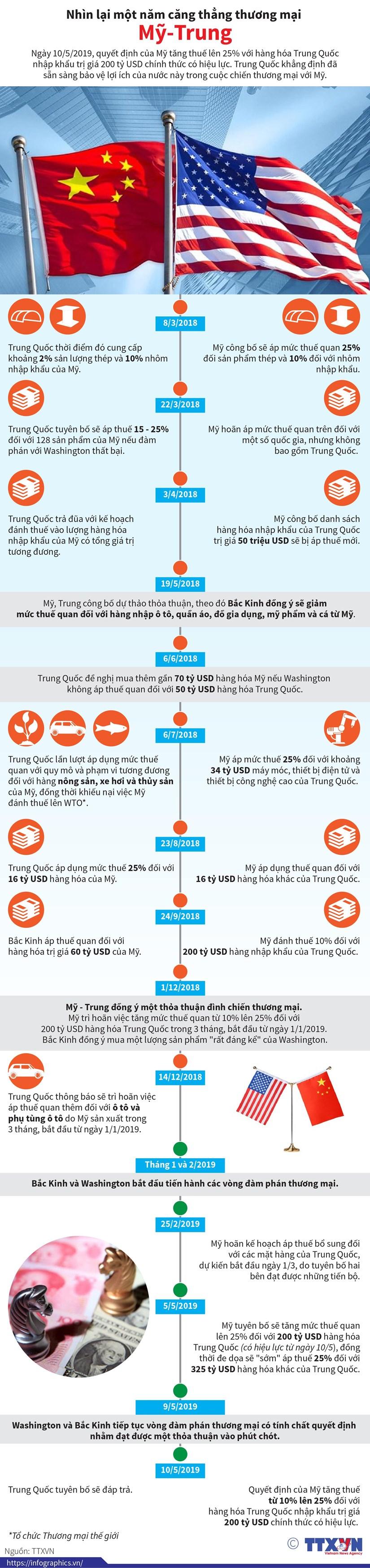 [Infographics] Nhìn lại một năm căng thẳng thương mại Mỹ-Trung