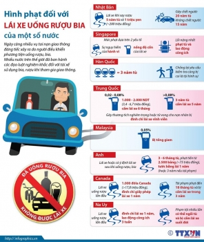 infographics hinh phat doi voi lai xe uong ruou bia cua mot so nuoc