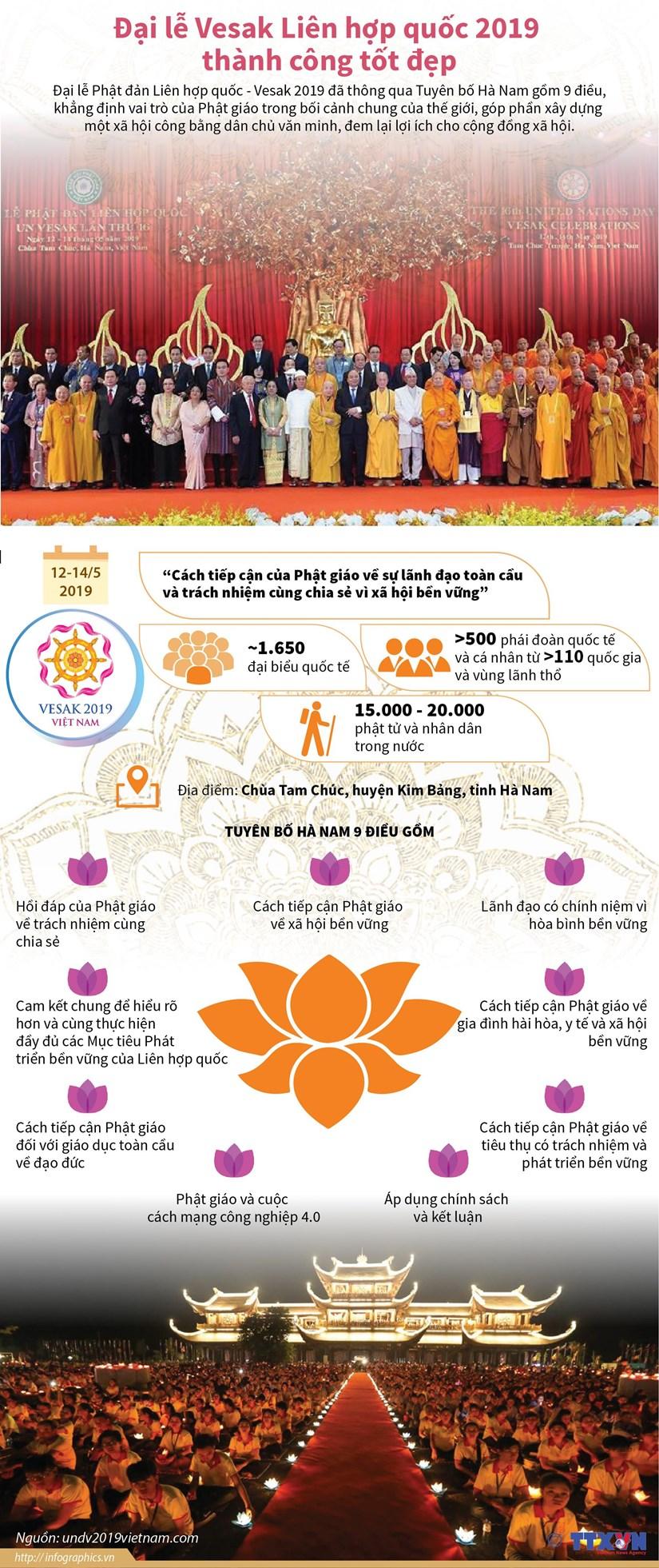 [Infographics] Đại lễ Vesak Liên hợp quốc 2019 thành công tốt đẹp