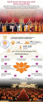 infographics dai le vesak lien hop quoc 2019 thanh cong tot dep
