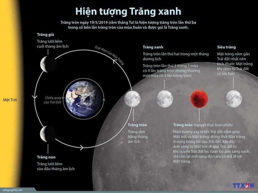 [Infographics] Hiện tượng trăng xanh trong ngày rằm tháng Tư
