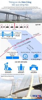 infographics chinh thuc thong xe cau vam cong bac qua song hau