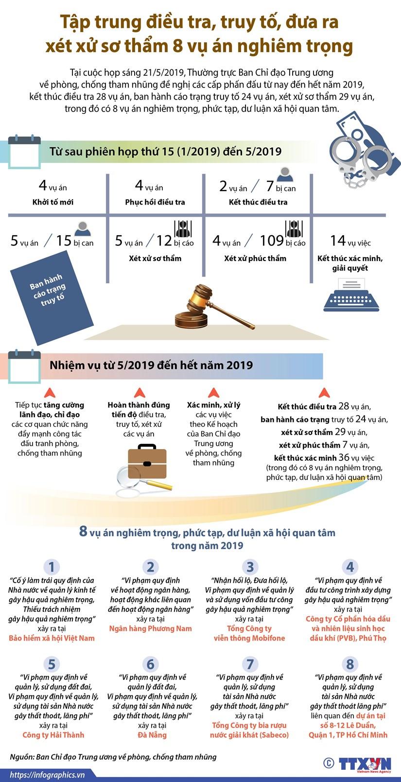 Tập trung điều tra, truy tố, xét xử sơ thẩm 8 vụ án nghiêm trọng