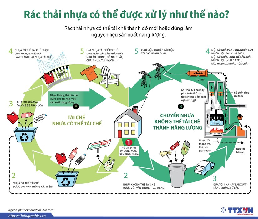 infographics rac thai nhua co the duoc xu ly nhu the nao
