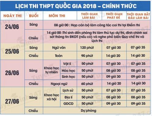 Những thay đổi về việc phát đề, thu bài thi trong kỳ thi THPT quốc gia 2018 thí sinh nên biết