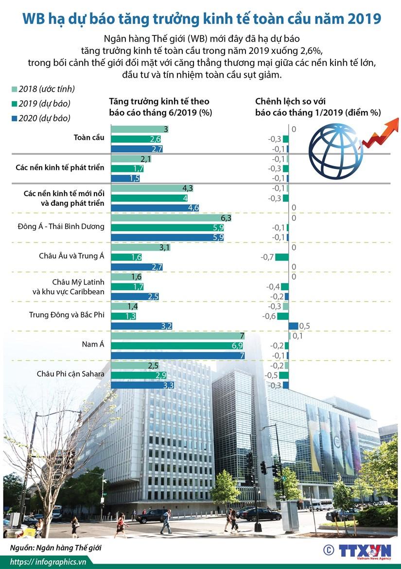 [Infographics] WB hạ dự báo tăng trưởng kinh tế toàn cầu năm 2019