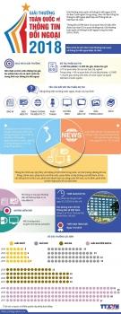 infographics giai thuong toan quoc ve thong tin doi ngoai 2018