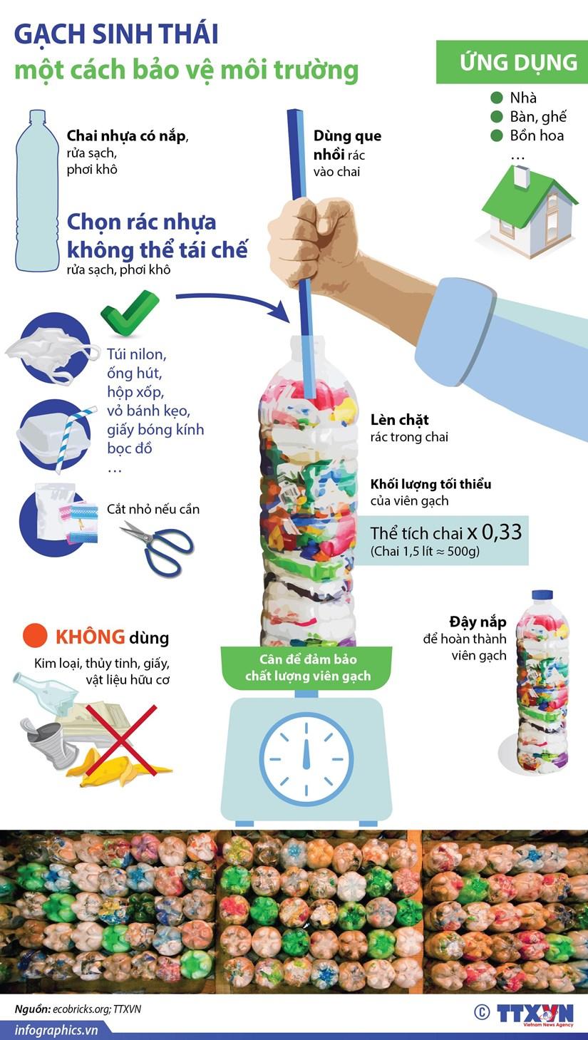 infographics gach sinh thai mot cach bao ve moi truong