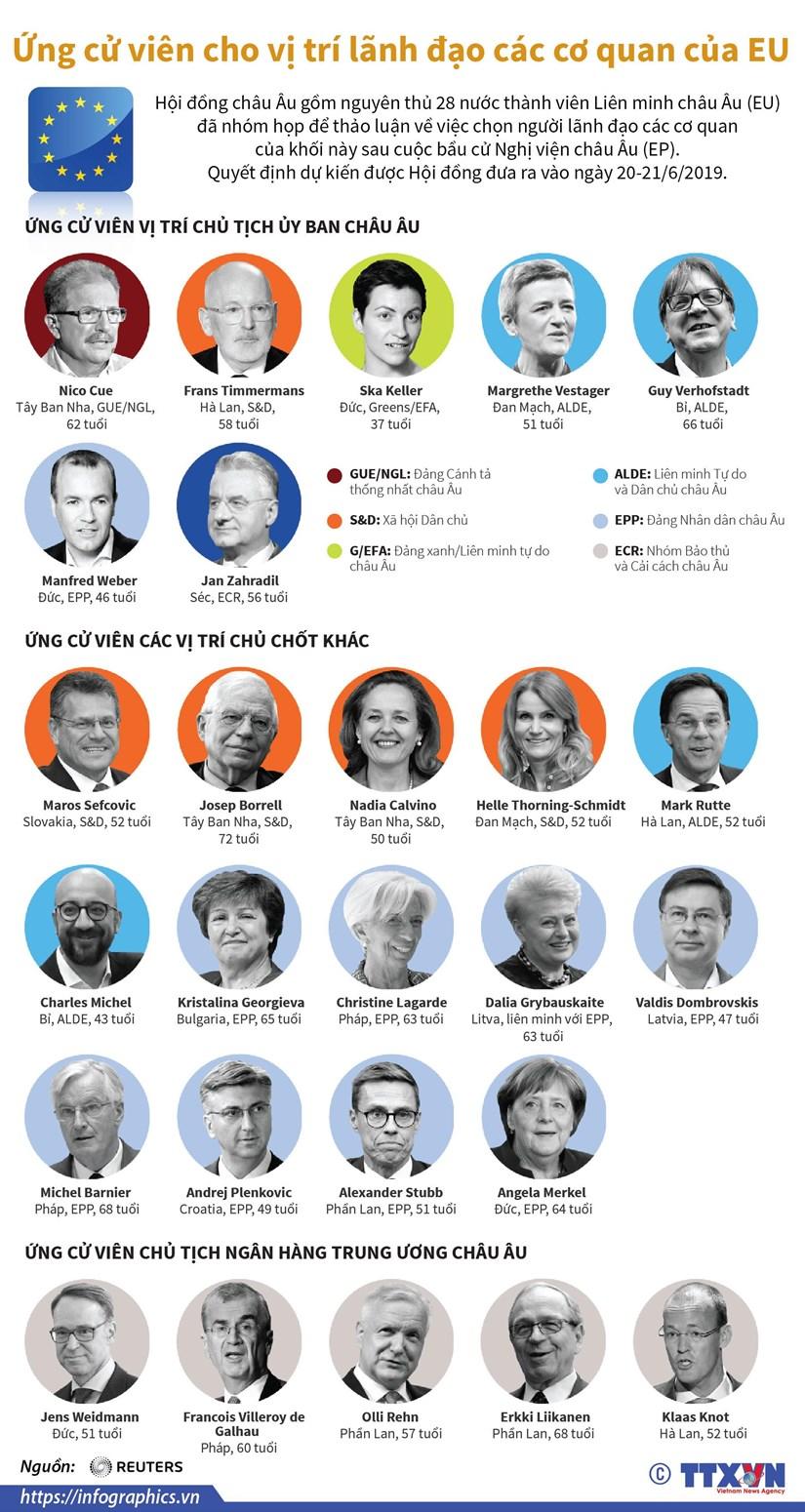 [Infographics] Ứng cử viên cho vị trí lãnh đạo các cơ quan của EU