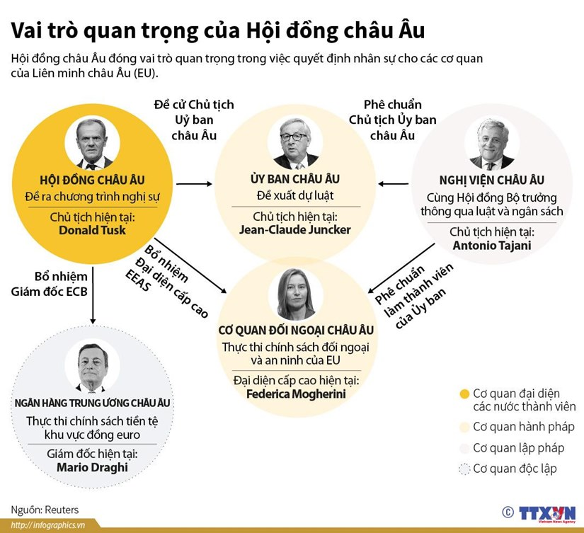 [Infographics] Vai trò quan trọng của Hội đồng châu Âu