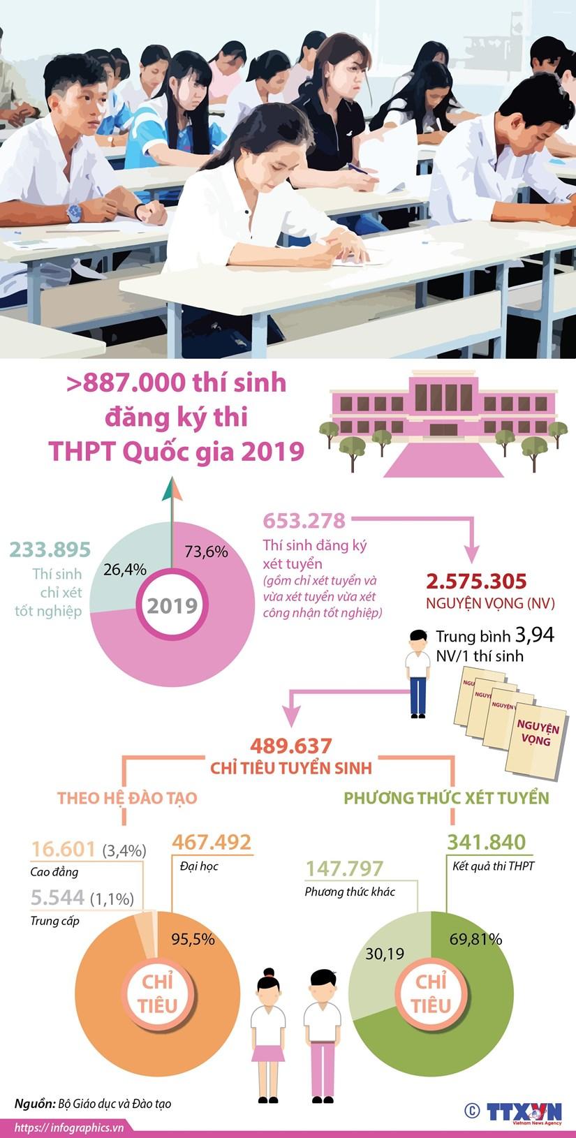 [Infographics] Hơn 887.000 thí sinh đăng ký thi THPT quốc gia 2019