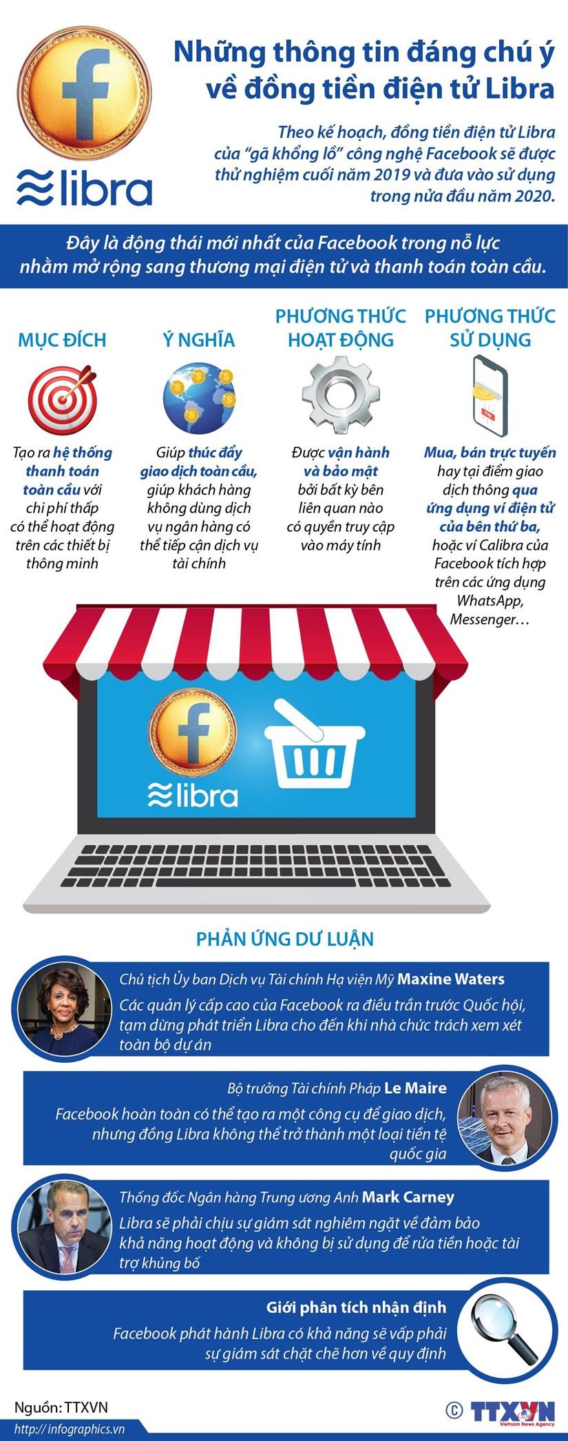 [Infographics] Những thông tin đáng chú ý về đồng tiền điện tử Libra