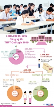 infographics hon 887000 thi sinh dang ky thi thpt quoc gia 2019