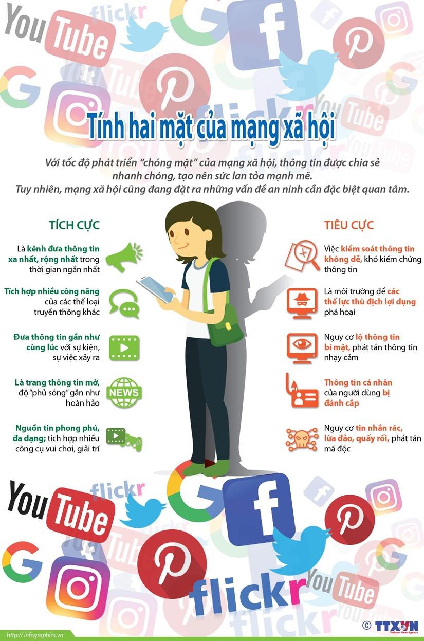 [Infographics] Mạng xã hội và những mặt trái đáng lưu tâm