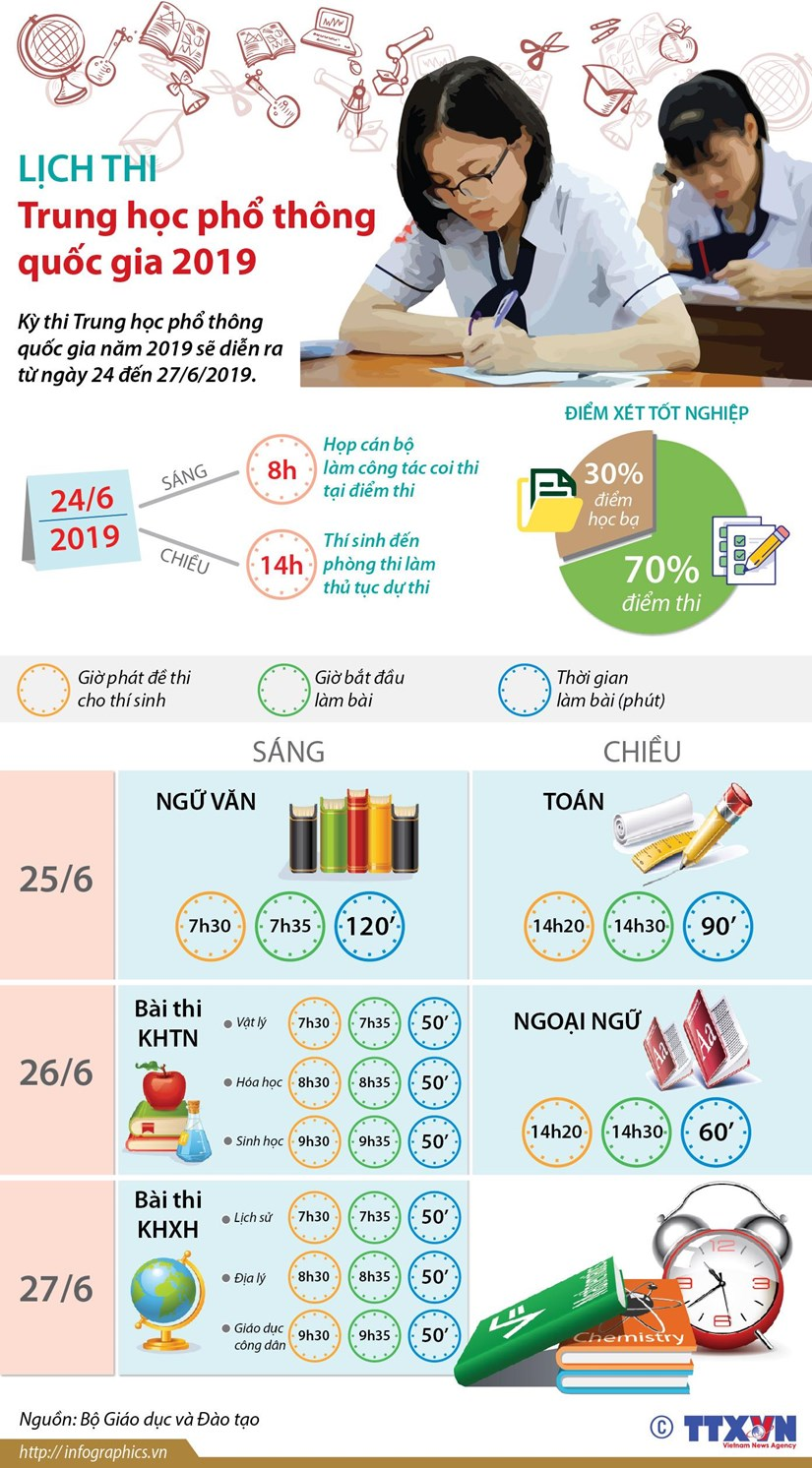 infographics lich thi trung hoc pho thong quoc gia nam 2019