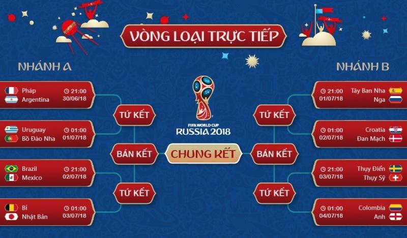 Lịch thi đấu World Cup 2018 ngày 2/7/2018