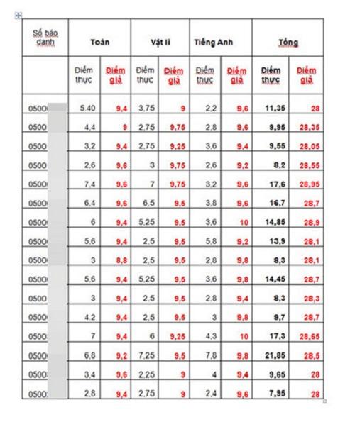 Vụ gian lận điểm thi chấn động Hà Giang: Nhiều thí sinh đứng Top không đạt được 10 điểm/3 môn sau khi chấm thẩm định