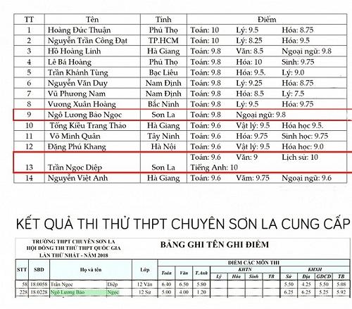 Sau Hà Giang, tiếp tục phát hiện điểm thi có dấu hiệu cao bất thường tại Sơn La?