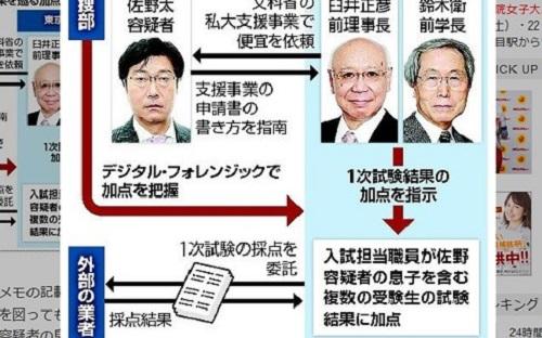 Tác động nâng điểm thi đại học cho con trai, cựu Cục trưởng Nhật Bản bị bắt giữ