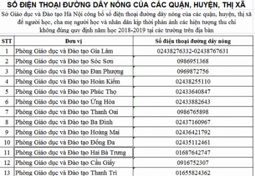 Sở GD-ĐT Hà Nội công bố 31 đường dây nóng tiếp nhận phản ánh việc thu chi của các trường trong năm học mới
