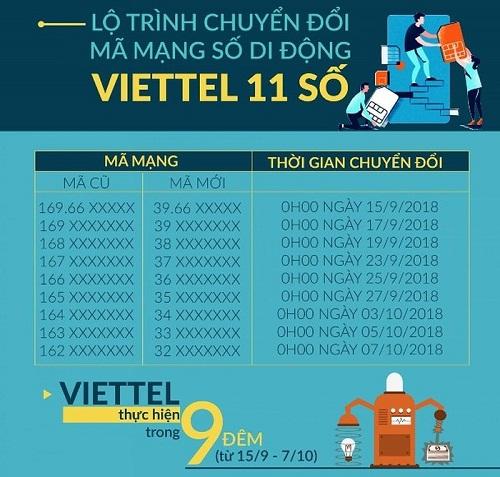0 giờ ngày 15/9, chính thức bắt đầu chuyển đổi SIM 11 số thành 10 số