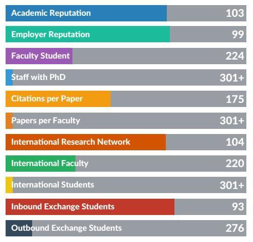ĐH Quốc gia Hà Nội tăng 15 bậc trong Bảng xếp hạng đại học châu Á của tổ chức QS