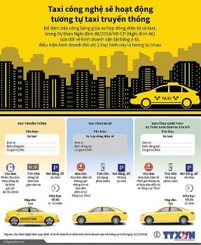 infographics du thao nghi dinh sua doi ve kinh doanh van tai bang oto taxi cong nghe se hoat dong tuong tu taxi truyen thong