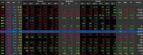 Cổ phiếu Thế Giới Di Động 'xuống' dốc sau nghi vấn lộ thông tin 5 triệu khách hàng