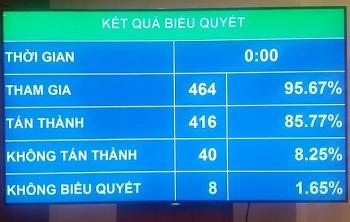 thong qua luat cong an nhan dan nganh cong an co khong qua 199 tuong