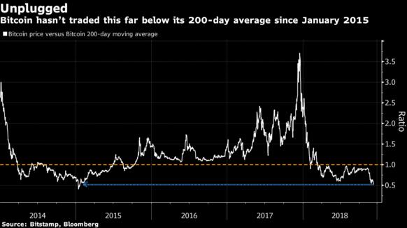 Thị trường tiền ảo xuống thấp nhất kể từ năm 2017