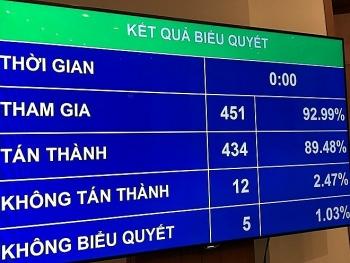 nghi quyet dieu chinh ke hoach dau tu cong trung han 2016 2020