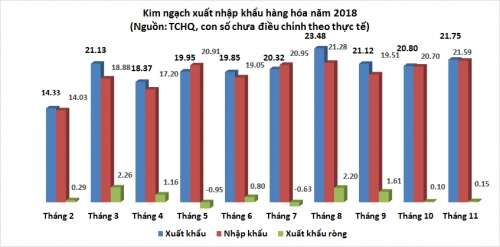 Tổng giá trị xuất siêu hàng hóa đến hết tháng 11/2018 đạt khoảng 7,41 tỷ USD