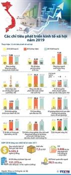 infographics cac chi tieu phat trien kinh te xa hoi nam 2019