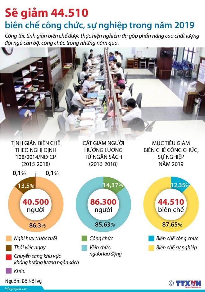 Sẽ giảm 44.510 biên chế công chức, sự nghiệp trong năm 2019